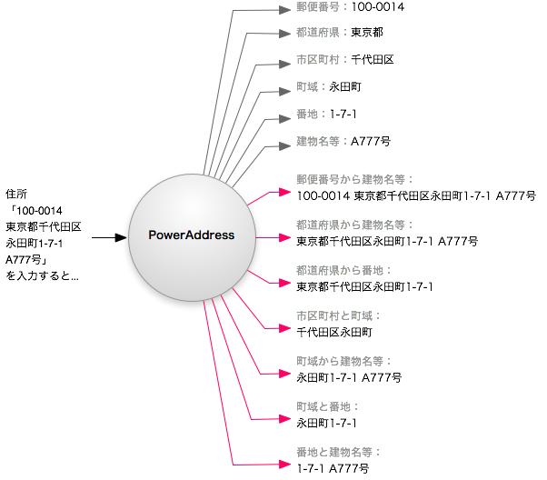 住所データの自動生成